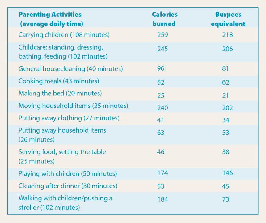 Parenting activities burpees equivalent